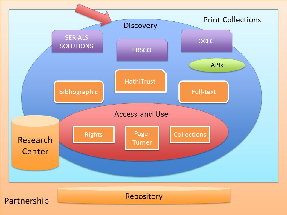 Access and Use SERIALS SOLUTIONS HathiTrust EBSCO Bibliographic Full-text Rights Page- Turner Collections Print Collections Repository Discovery OCLC APIs Research Center Partnership