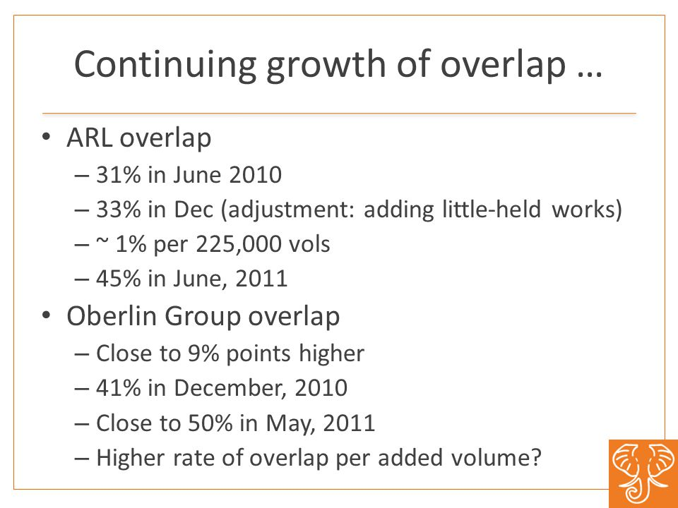 Continuing growth of overlap … ARL overlap – 31% in June 2010 – 33% in Dec (adjustment: adding little-held works) – ~ 1% per 225,000 vols – 45% in June, 2011 Oberlin Group overlap – Close to 9% points higher – 41% in December, 2010 – Close to 50% in May, 2011 – Higher rate of overlap per added volume?