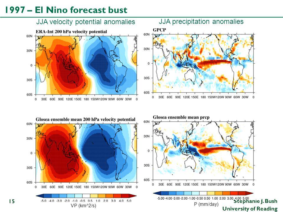Stephanie J. Bush University of Reading 1997 – El Nino forecast bust 15 JJA velocity potential anomalies JJA precipitation anomalies VP (km^2/s) P (mm
