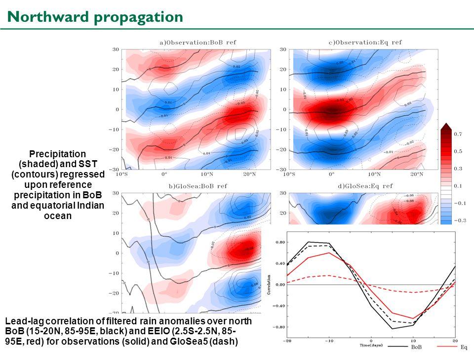 Stephanie J. Bush University of Reading Lead-lag correlation of filtered rain anomalies over north BoB (15-20N, 85-95E, black) and EEIO (2.5S-2.5N, 85