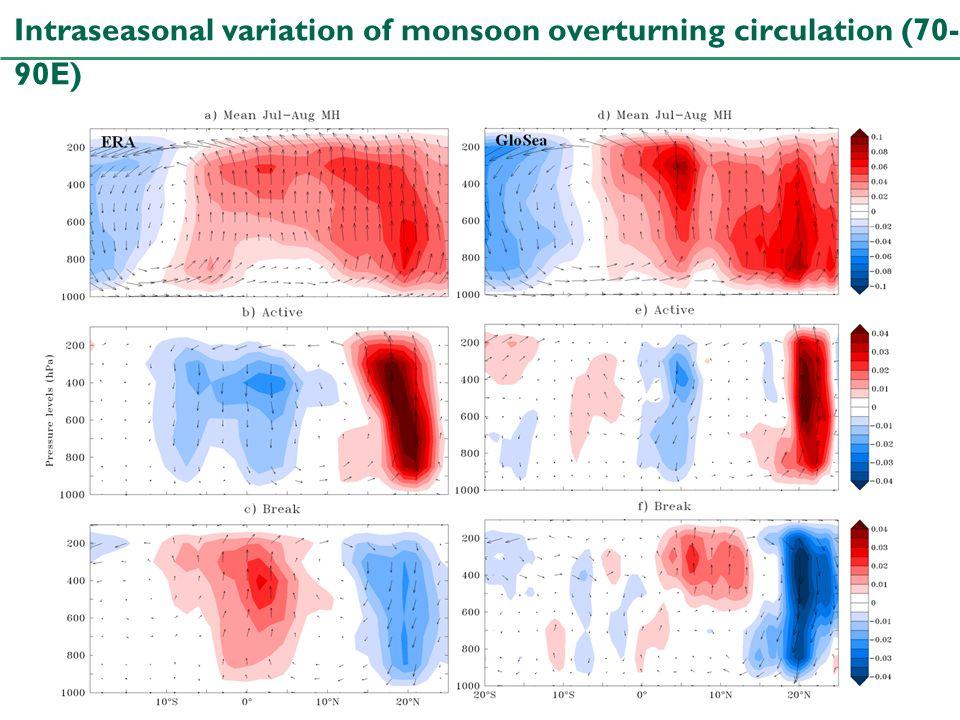 Stephanie J. Bush University of Reading Intraseasonal variation of monsoon overturning circulation (70- 90E)