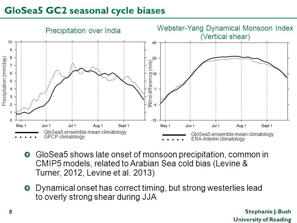 Stephanie J. Bush University of Reading GloSea5 GC2 seasonal cycle biases 8 Precipitation over India Webster-Yang Dynamical Monsoon Index (Vertical sh