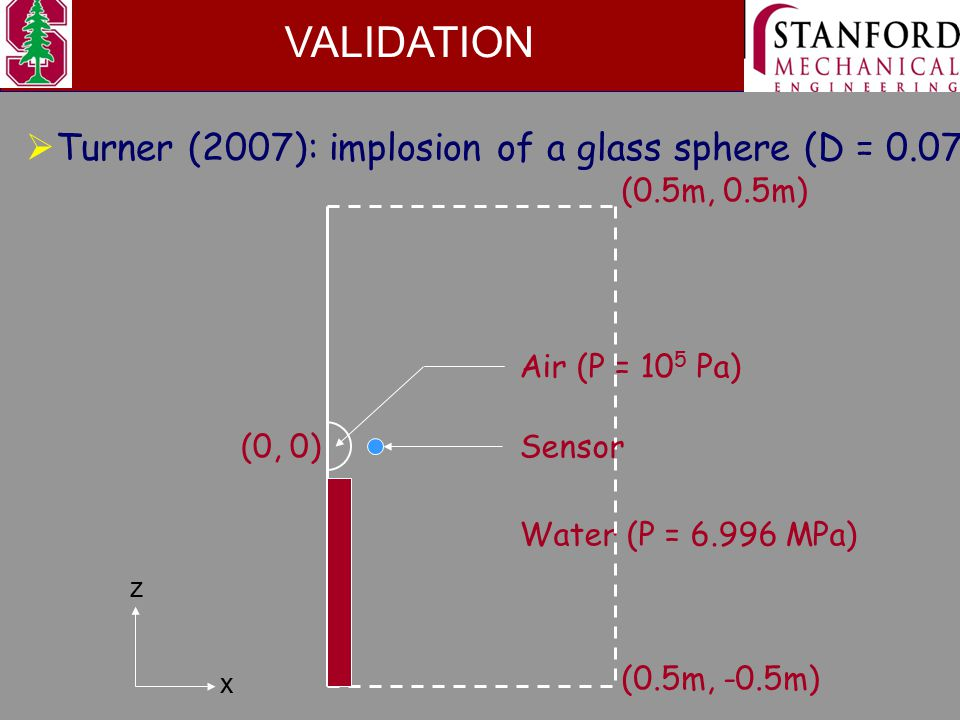 VALIDATION  Turner (2007): implosion of a glass sphere (D = 0.0762 m) Air (P = 10 5 Pa) Water (P = 6.996 MPa) x z (0.5m, 0.5m) (0.5m, -0.5m) (0, 0)Sensor