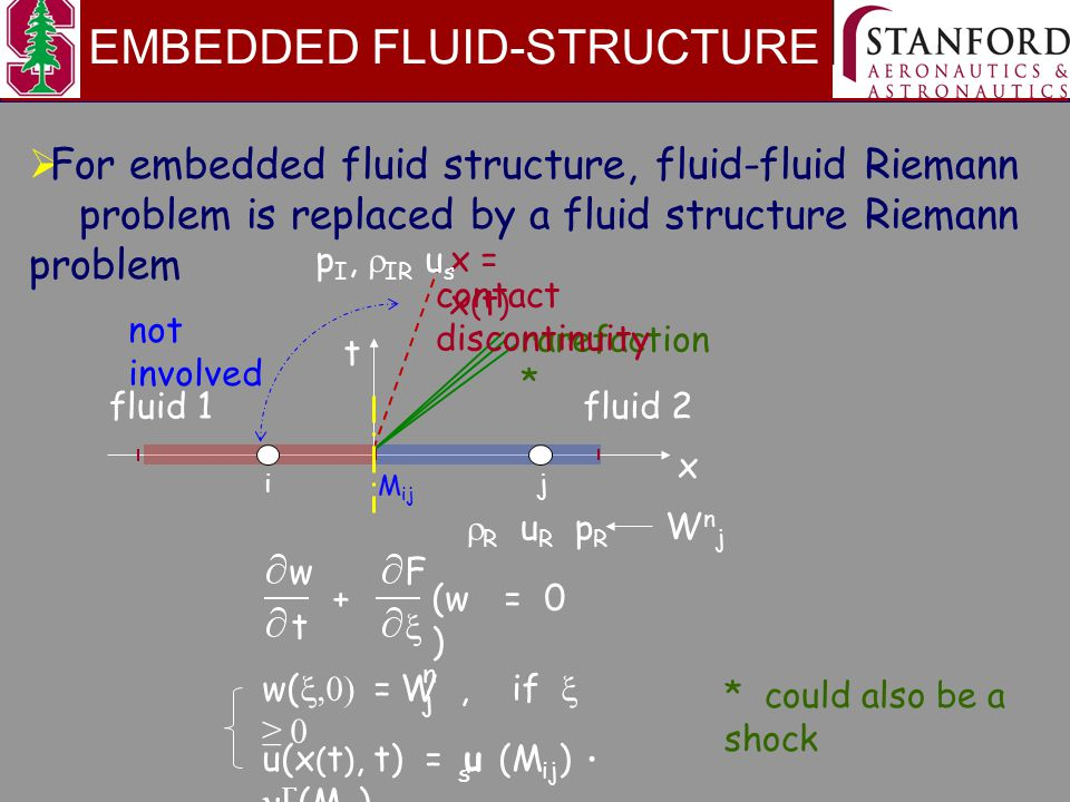 EMBEDDED FLUID-STRUCTURE  For embedded fluid structure, fluid-fluid Riemann problem is replaced by a fluid structure Riemann problem * could also be a shock x t rarefaction * contact discontinuity fluid 2fluid 1 ij M ij  R u R p R WnjWnj x = x ( t ) not involved p I,  IR  u s t + = 0 w (w ) F  w(  =  W, if  ≥  j n u(x ( t ), t) = u (M ij ) ∙  (M ij ) s