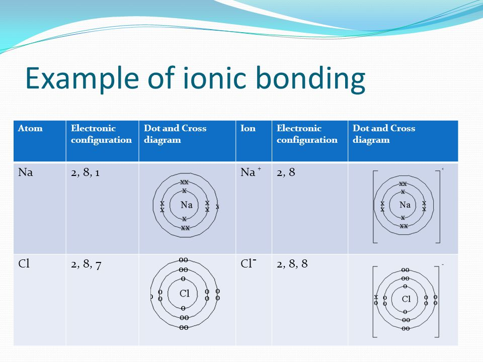 Example of ionic bonding AtomElectronic configuration Dot and Cross diagram IonElectronic configuration Dot and Cross diagram Na2, 8, 1Na2, 8 Cl2, 8,