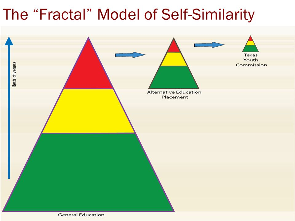 "The ""Fractal"" Model of Self-Similarity"