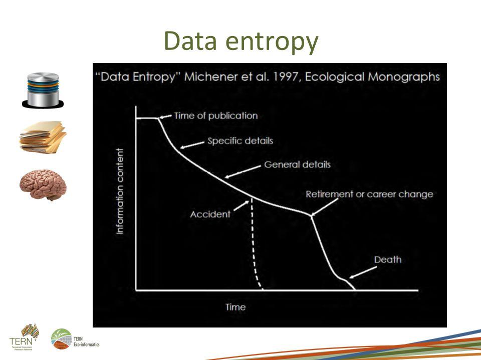 Data entropy