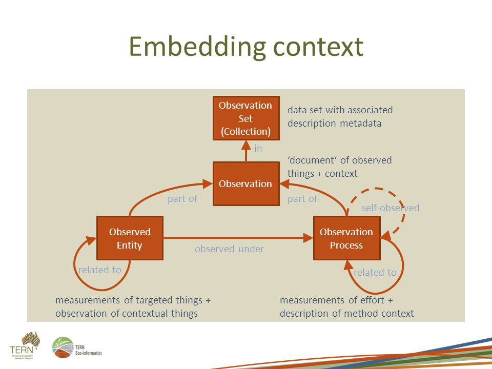 Embedding context Observation Observed Entity Observation Process observed under part of related to self-observed measurements of targeted things + observation of contextual things measurements of effort + description of method context 'document' of observed things + context Observation Set (Collection) in data set with associated description metadata