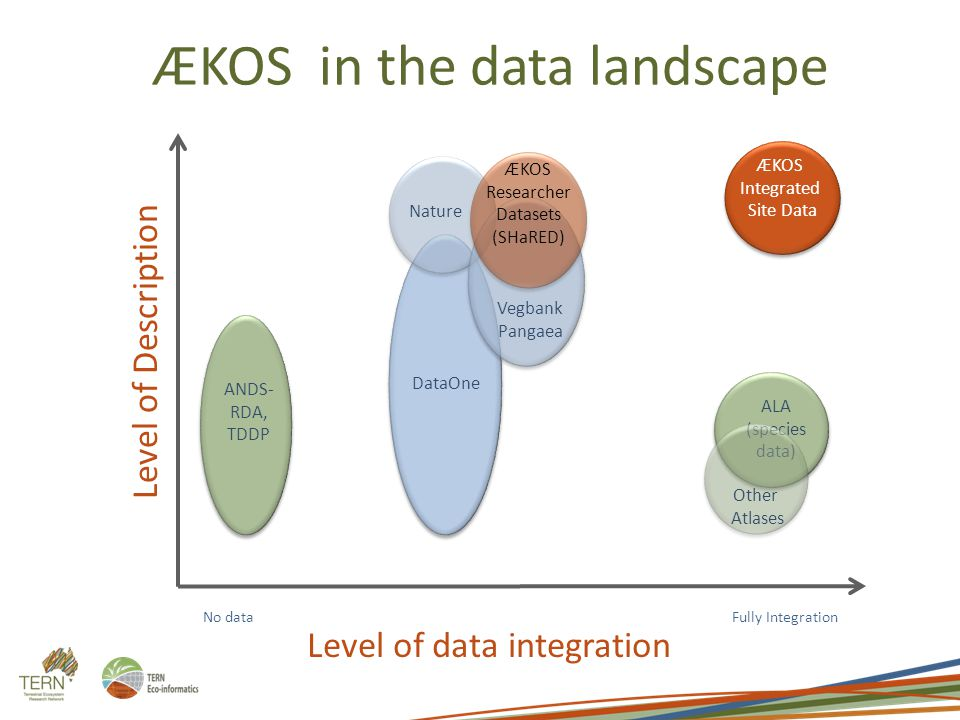 Level of Description DataOne Nature ALA (species data) No data ANDS- RDA, TDDP Vegbank Pangaea Other Atlases ÆKOS Researcher Datasets (SHaRED) ÆKOS Integrated Site Data Fully Integration Level of data integration