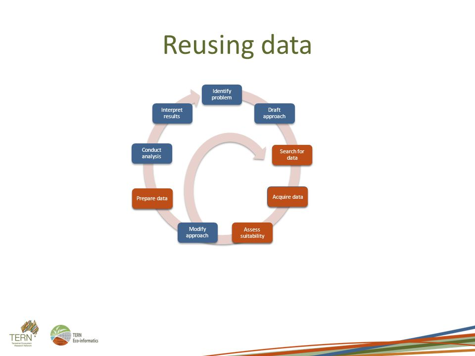 Reusing data Search for data Acquire data Assess suitability Prepare data