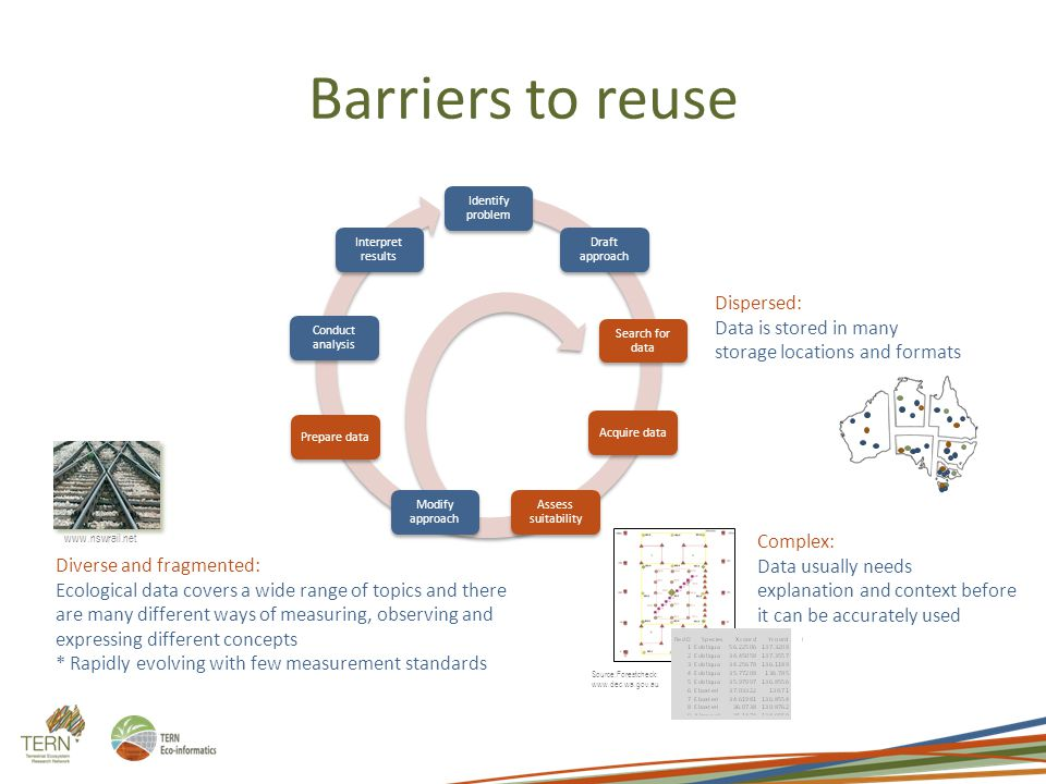 Barriers to reuse Dispersed: Data is stored in many storage locations and formats Source:Forestcheck: www.dec.wa.gov.au Complex: Data usually needs explanation and context before it can be accurately used www.nswrail.net Diverse and fragmented: Ecological data covers a wide range of topics and there are many different ways of measuring, observing and expressing different concepts * Rapidly evolving with few measurement standards