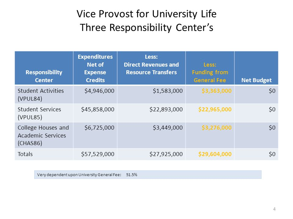 Vice Provost for University Life Three Responsibility Center's Responsibility Center Expenditures Net of Expense Credits Less: Direct Revenues and Resource Transfers Less: Funding from General FeeNet Budget Student Activities (VPUL84) $4,946,000$1,583,000$3,363,000$0 Student Services (VPUL85) $45,858,000$22,893,000$22,965,000$0 College Houses and Academic Services (CHAS86) $6,725,000$3,449,000$3,276,000$0 Totals$57,529,000$27,925,000$29,604,000$0 Very dependent upon University General Fee: 51.5% 4
