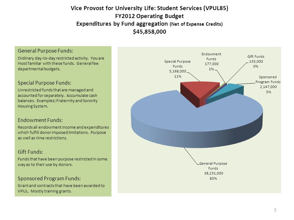Vice Provost for University Life: Student Services (VPUL85) FY2012 Revenues and Expenditures Student Services (VPUL85) FY 2012 Revenues by Source Student Services (VPUL85) FY2012 Expenditures by Type (Net of Exp.