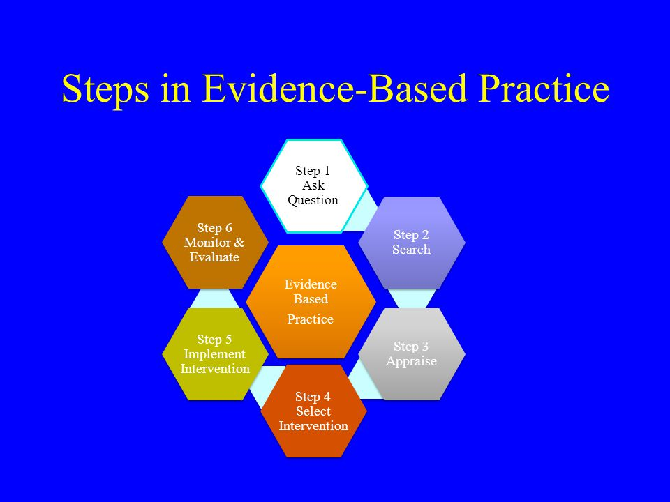 Steps in Evidence-Based Practice Evidence Based Practice Step 1 Ask Question Step 2 Search Step 3 Appraise Step 4 Select Intervention Step 5 Implement