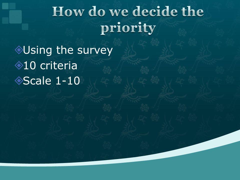  Using the survey  10 criteria  Scale 1-10