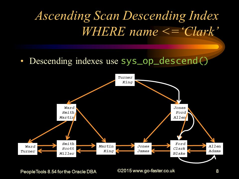 Ascending Index Scan WHERE name <='Clark' PeopleTools 8.54 for the Oracle DBA ©2015 www.go-faster.co.uk 9 Adams King Adams Blake James King Miller Turner Adams Allen Blake Clark Ford James Jones Turner Ward Miller Scott Smith King Martin