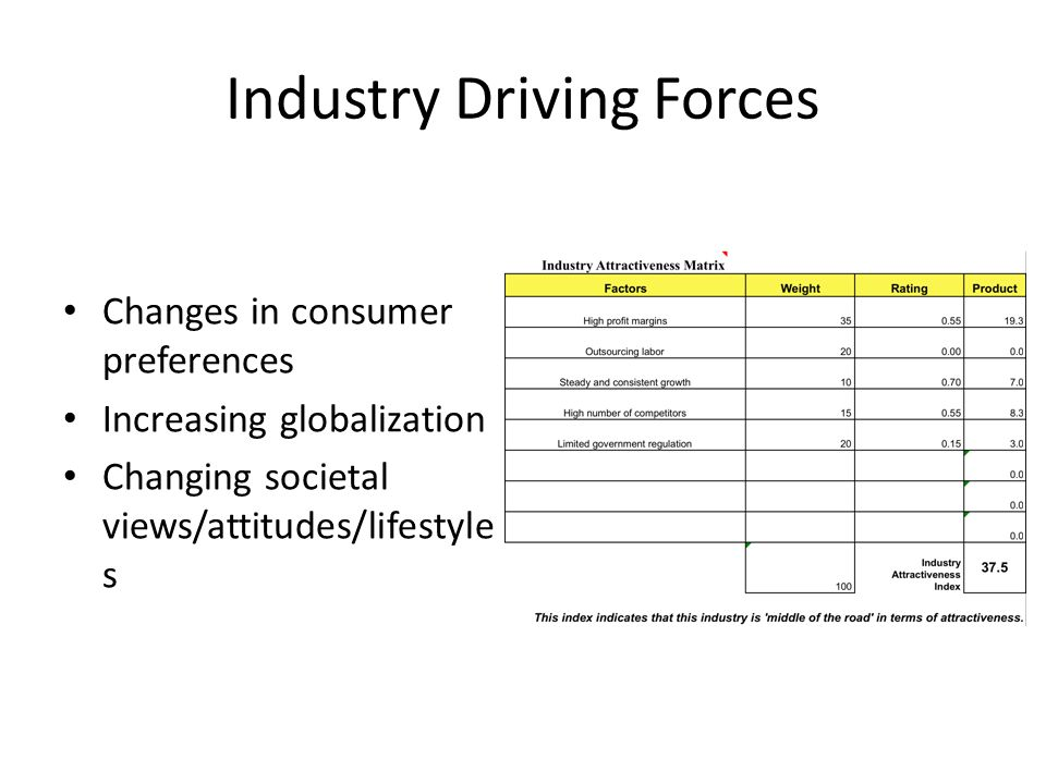 Industry Driving Forces Changes in consumer preferences Increasing globalization Changing societal views/attitudes/lifestyle s