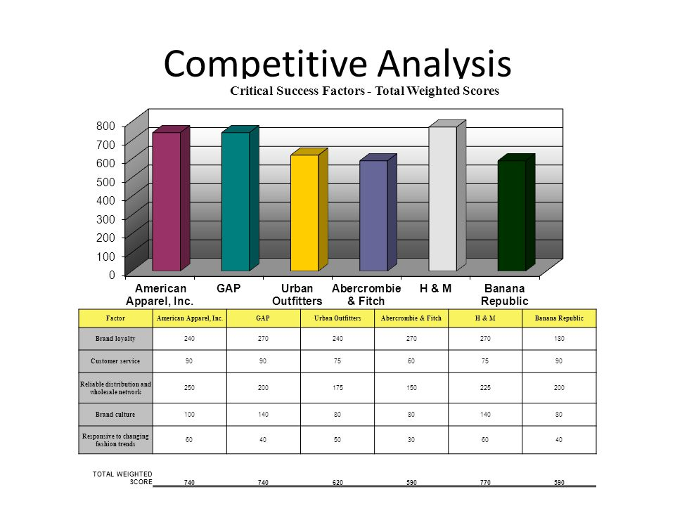 Competitive Analysis Factor American Apparel, Inc.GAPUrban OutfittersAbercrombie & FitchH & MBanana Republic Brand loyalty 240270240270 180 Customer s