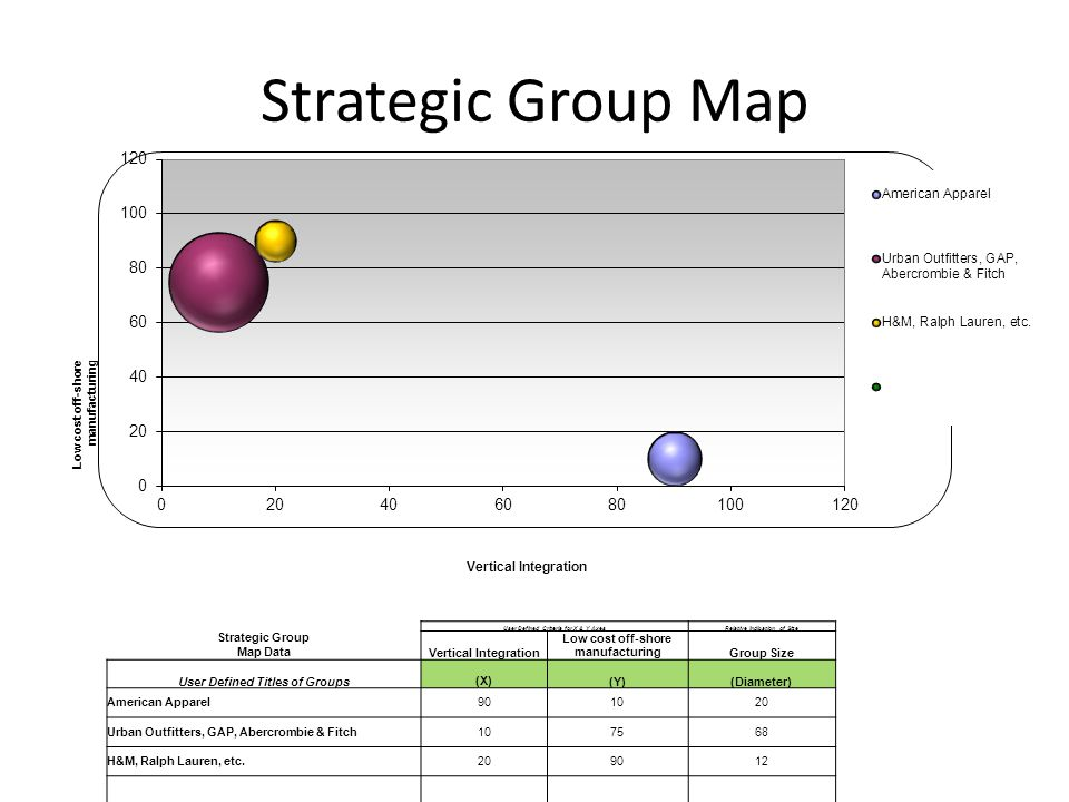 Strategic Group Map Low cost off-shore manufacturing Vertical Integration User Defined Criteria for X & Y AxesRelative Indication of Size Strategic Gr