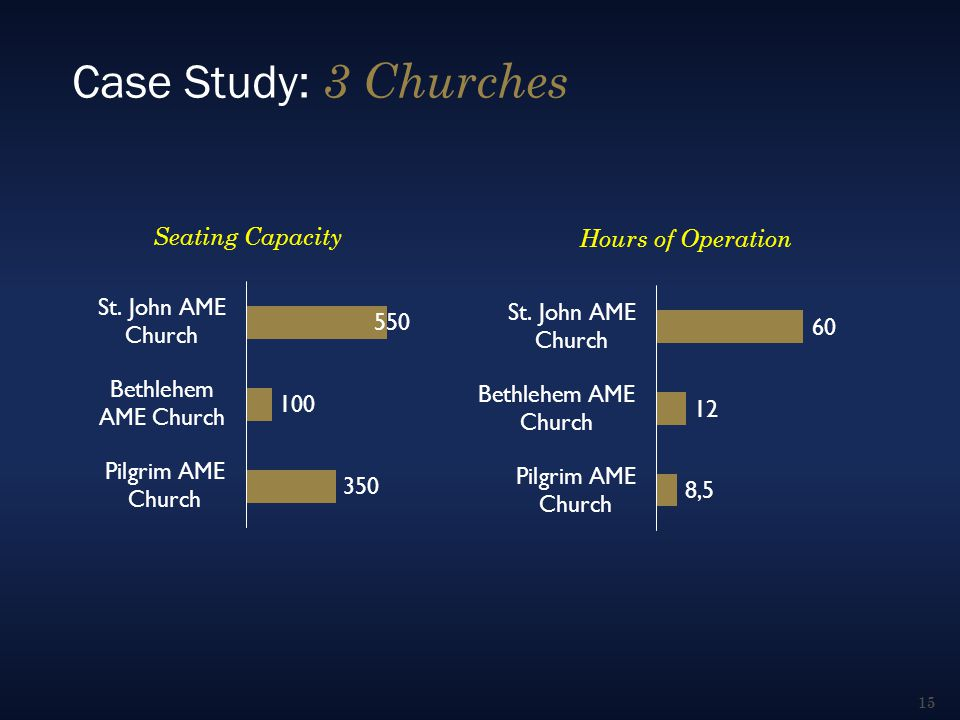 Case Study: 3 Churches Seating Capacity Hours of Operation 15