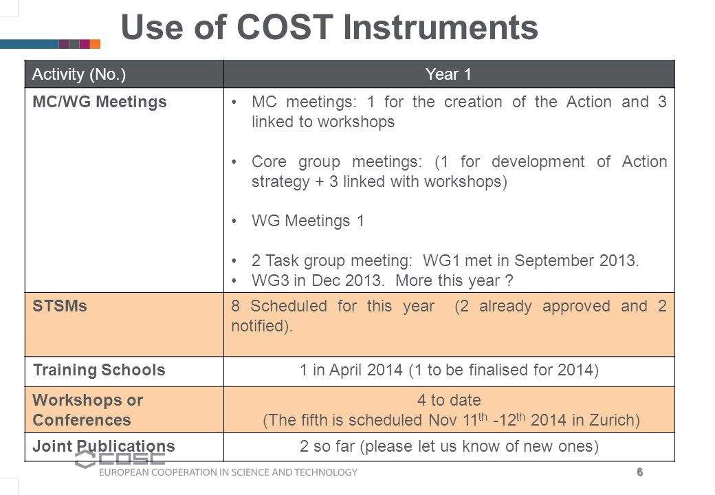 6 Use of COST Instruments Activity (No.)Year 1 MC/WG MeetingsMC meetings: 1 for the creation of the Action and 3 linked to workshops Core group meetings: (1 for development of Action strategy + 3 linked with workshops) WG Meetings 1 2 Task group meeting: WG1 met in September 2013.