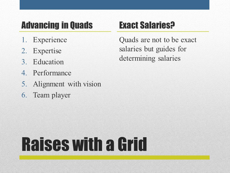 Raises with a Grid Advancing in Quads 1.Experience 2.Expertise 3.Education 4.Performance 5.Alignment with vision 6.Team player Exact Salaries.