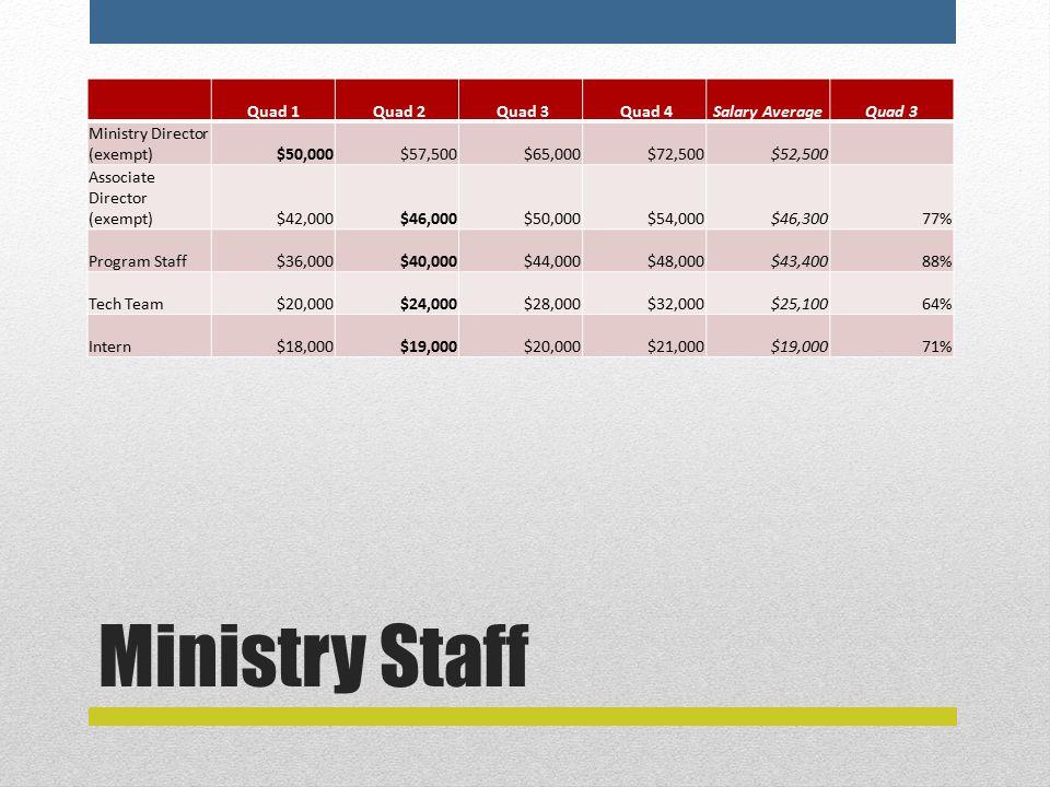 Ministry Staff Quad 1 Quad 2 Quad 3 Quad 4Salary AverageQuad 3 Ministry Director (exempt)$50,000$57,500$65,000$72,500$52,500 Associate Director (exempt)$42,000$46,000$50,000$54,000$46,30077% Program Staff$36,000$40,000$44,000$48,000$43,40088% Tech Team$20,000$24,000$28,000$32,000$25,10064% Intern$18,000$19,000$20,000$21,000$19,00071%