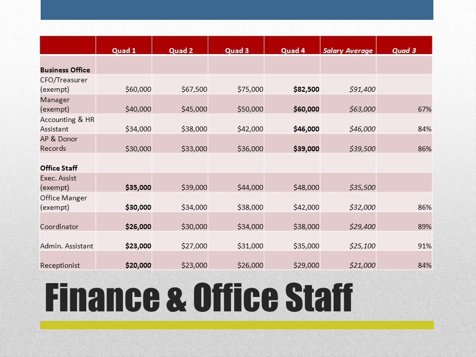 Finance & Office Staff Quad 1 Quad 2 Quad 3 Quad 4Salary AverageQuad 3 Business Office CFO/Treasurer (exempt)$60,000$67,500$75,000$82,500$91,400 Manager (exempt)$40,000$45,000$50,000$60,000$63,00067% Accounting & HR Assistant$34,000$38,000$42,000$46,000 84% AP & Donor Records$30,000$33,000$36,000$39,000$39,50086% Office Staff Exec.