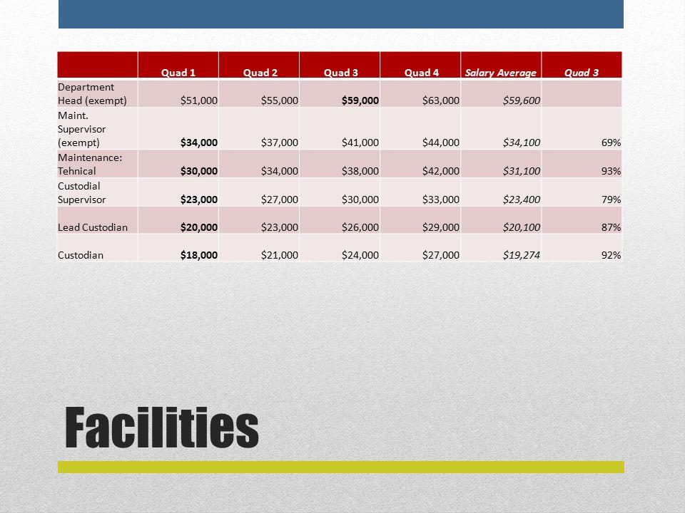 Facilities Quad 1 Quad 2 Quad 3 Quad 4Salary AverageQuad 3 Department Head (exempt)$51,000$55,000$59,000$63,000$59,600 Maint.