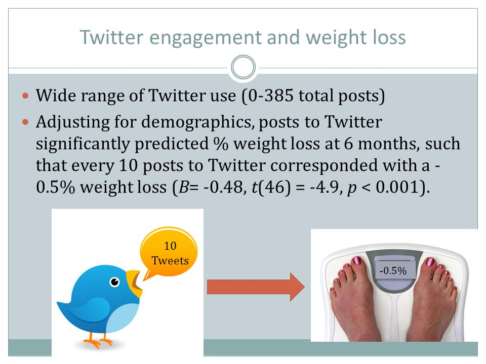 Twitter engagement and weight loss Wide range of Twitter use (0-385 total posts) Adjusting for demographics, posts to Twitter significantly predicted