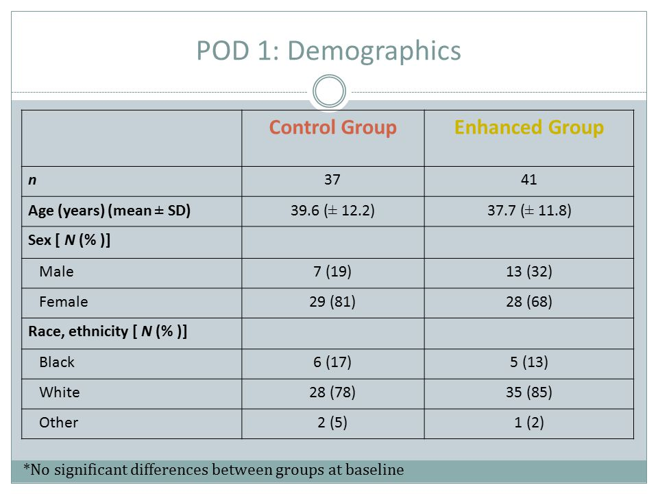POD 1: Demographics Control GroupEnhanced Group n3741 Age (years) (mean ± SD)39.6 (± 12.2)37.7 (± 11.8) Sex [ N (% )] Male7 (19)13 (32) Female29 (81)2