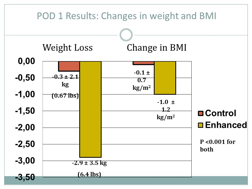 POD 1 Results: Changes in weight and BMI -0.3 ± 2.1 kg (0.67 lbs) -2.9 ± 3.5 kg (6.4 lbs) P <0.001 for both -0.1 ± 0.7 kg/m 2 -1.0 ± 1.2 kg/m 2 Weight