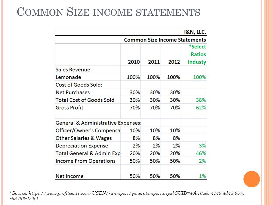 C OMMON S IZE INCOME STATEMENTS *Source: https://www.profitcents.com/USEN/runreport/generatereport.aspx?GUID=40b10acb-4149-4d43-9b7c- cbd4b6e1e2f2