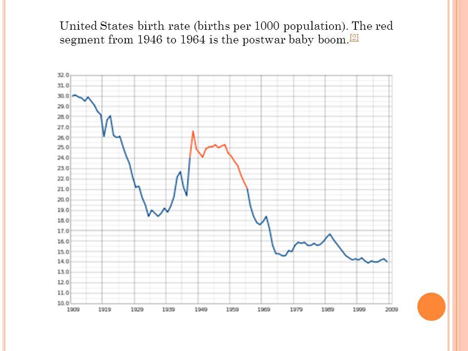 United States birth rate (births per 1000 population).