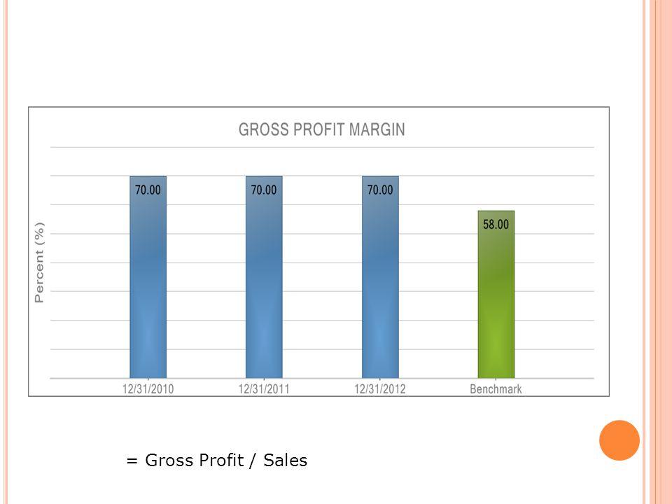 = Gross Profit / Sales