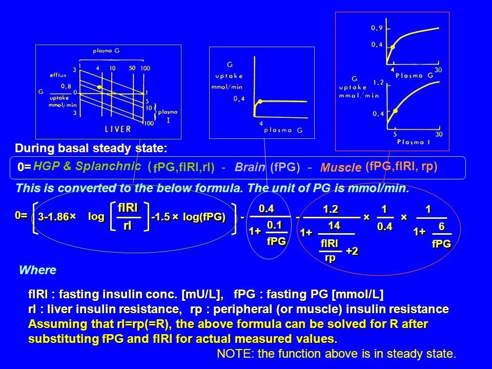 Insulin resistance Homeostasis model analysis (HOMA) First description in 1979 Turner et al.