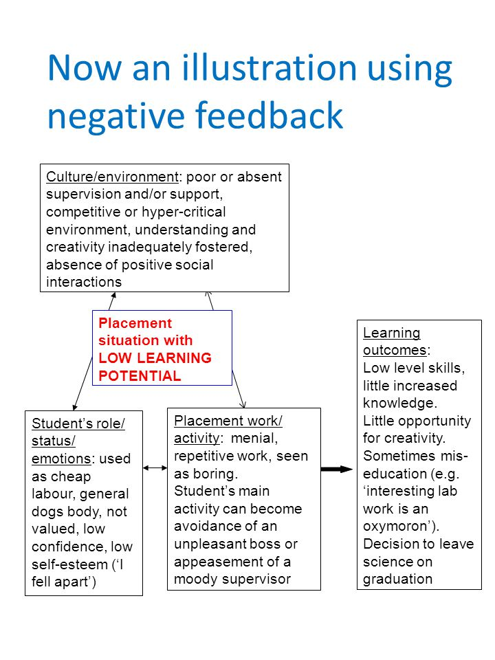 Now an illustration using negative feedback Student's role/ status/ emotions: used as cheap labour, general dogs body, not valued, low confidence, low