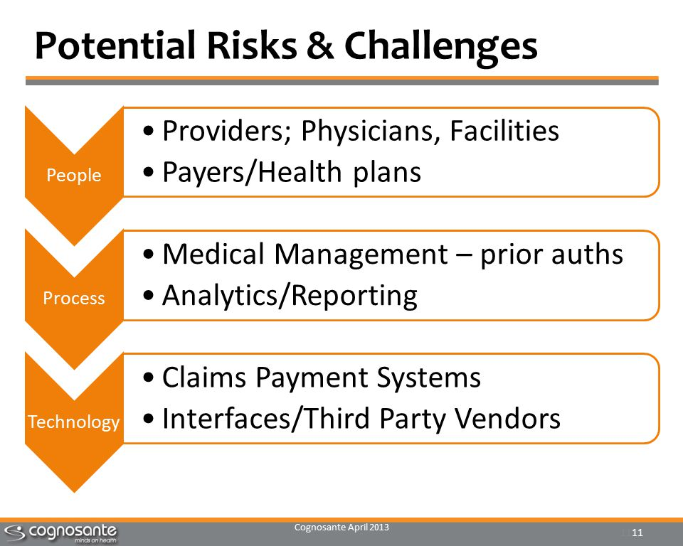 Cognosante April 2013 11 Potential Risks & Challenges People Providers; Physicians, Facilities Payers/Health plans Process Medical Management – prior auths Analytics/Reporting Technology Claims Payment Systems Interfaces/Third Party Vendors