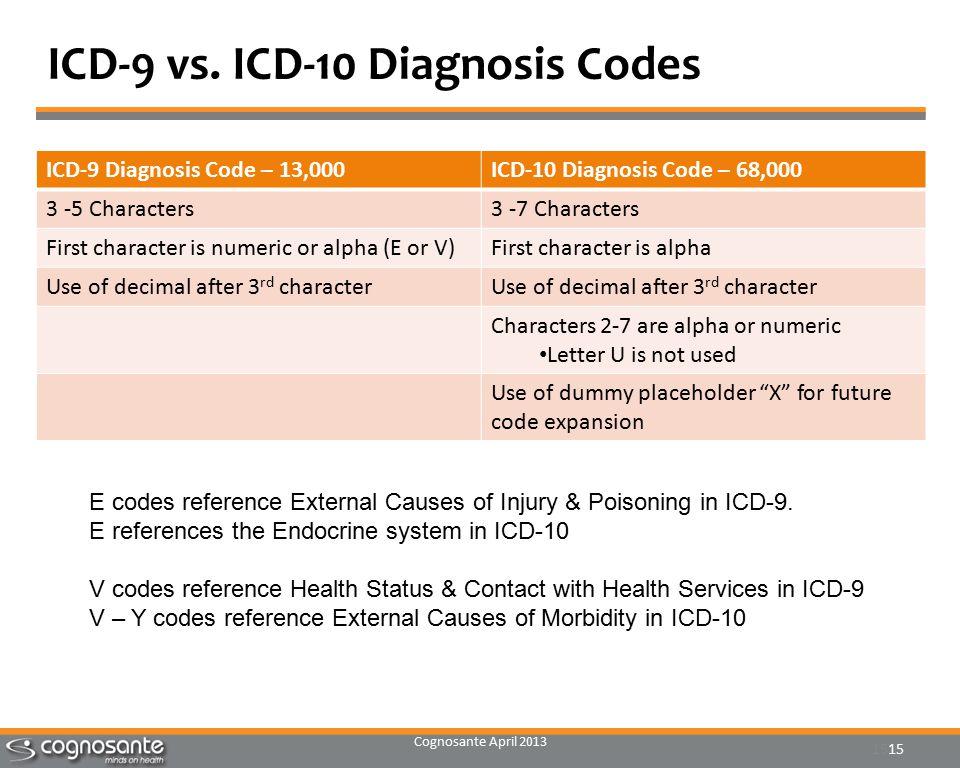 Cognosante April 2013 15 ICD-9 vs.