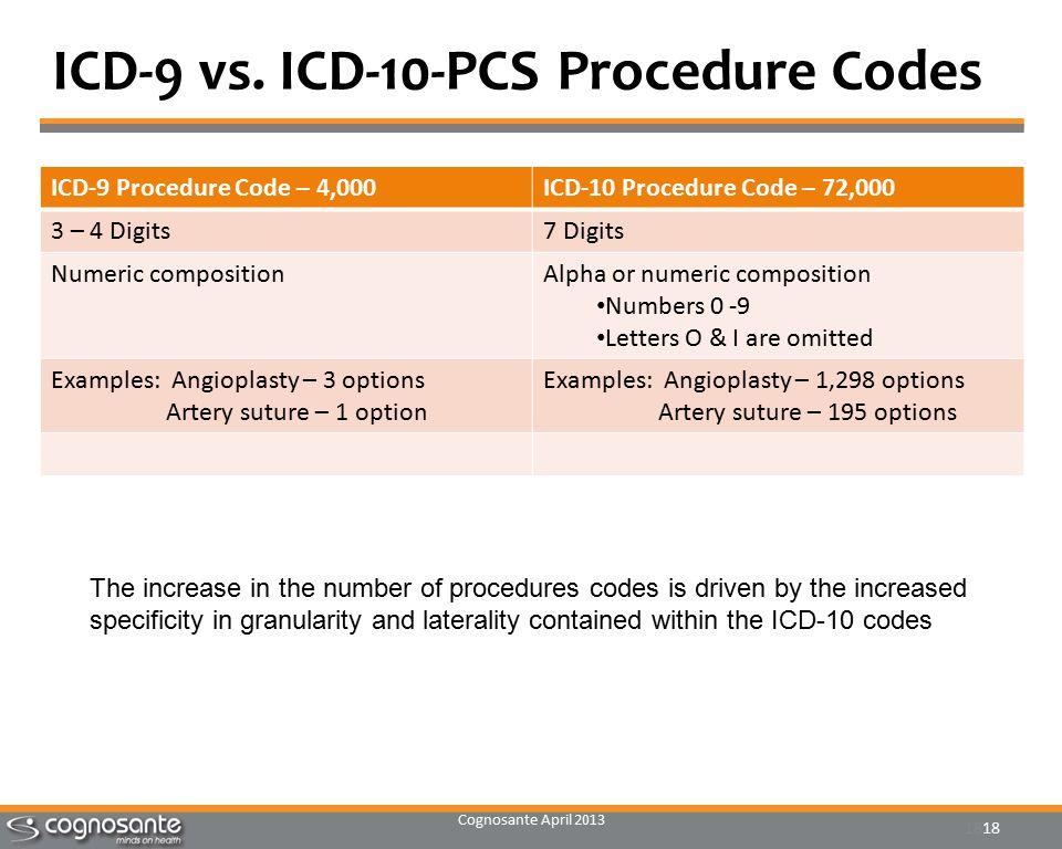 Cognosante April 2013 18 ICD-9 vs.