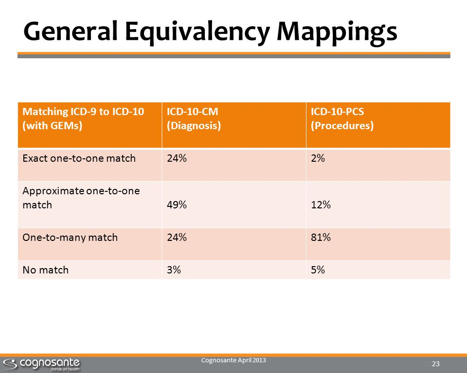 Cognosante April 2013 23 General Equivalency Mappings Matching ICD-9 to ICD-10 (with GEMs) ICD-10-CM (Diagnosis) ICD-10-PCS (Procedures) Exact one-to-one match24%2% Approximate one-to-one match49%12% One-to-many match24%81% No match3%5%