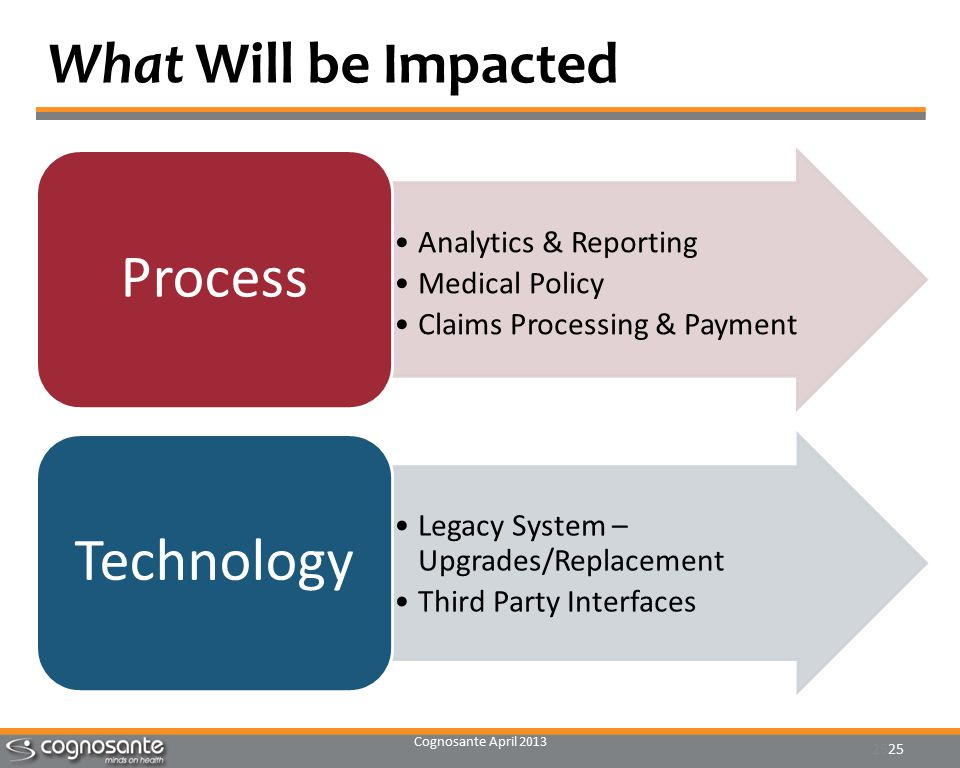 Cognosante April 2013 25 What Will be Impacted Analytics & Reporting Medical Policy Claims Processing & Payment Process Legacy System – Upgrades/Replacement Third Party Interfaces Technology