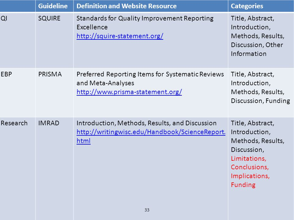 The Application Tool for Dissemination GuidelineDefinition and Website ResourceCategories QISQUIREStandards for Quality Improvement Reporting Excellen