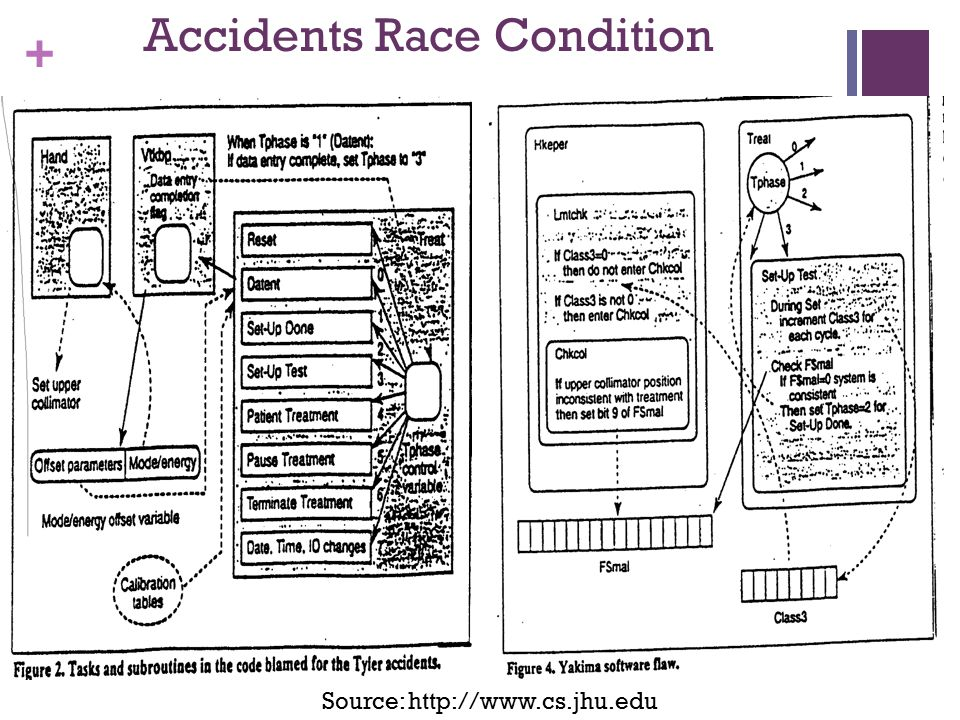 + Accidents Race Condition Source: http://www.cs.jhu.edu