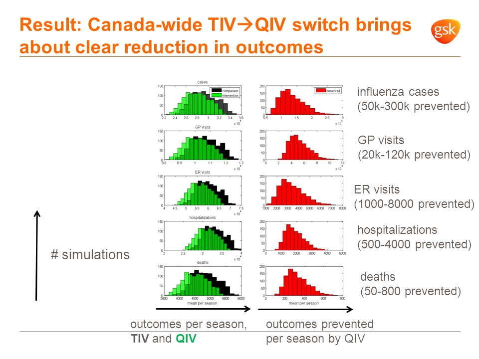 Result: Canada-wide TIV  QIV switch brings about clear reduction in outcomes # simulations outcomes per season, TIV and QIV outcomes prevented per season by QIV influenza cases (50k-300k prevented) GP visits (20k-120k prevented) ER visits (1000-8000 prevented) hospitalizations (500-4000 prevented) deaths (50-800 prevented)