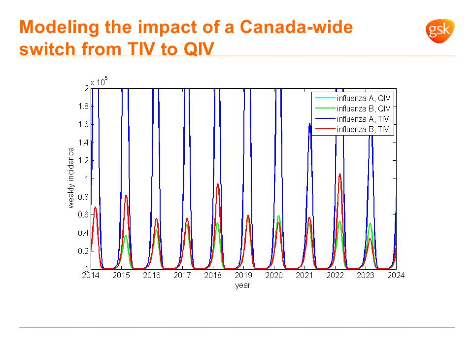 Modeling the impact of a Canada-wide switch from TIV to QIV