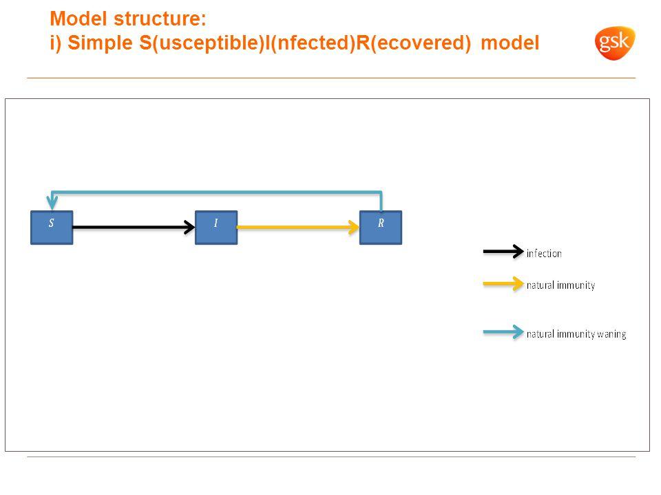 Model structure: ii) Adding a second strain Approach of Castillo-Chavez et al.