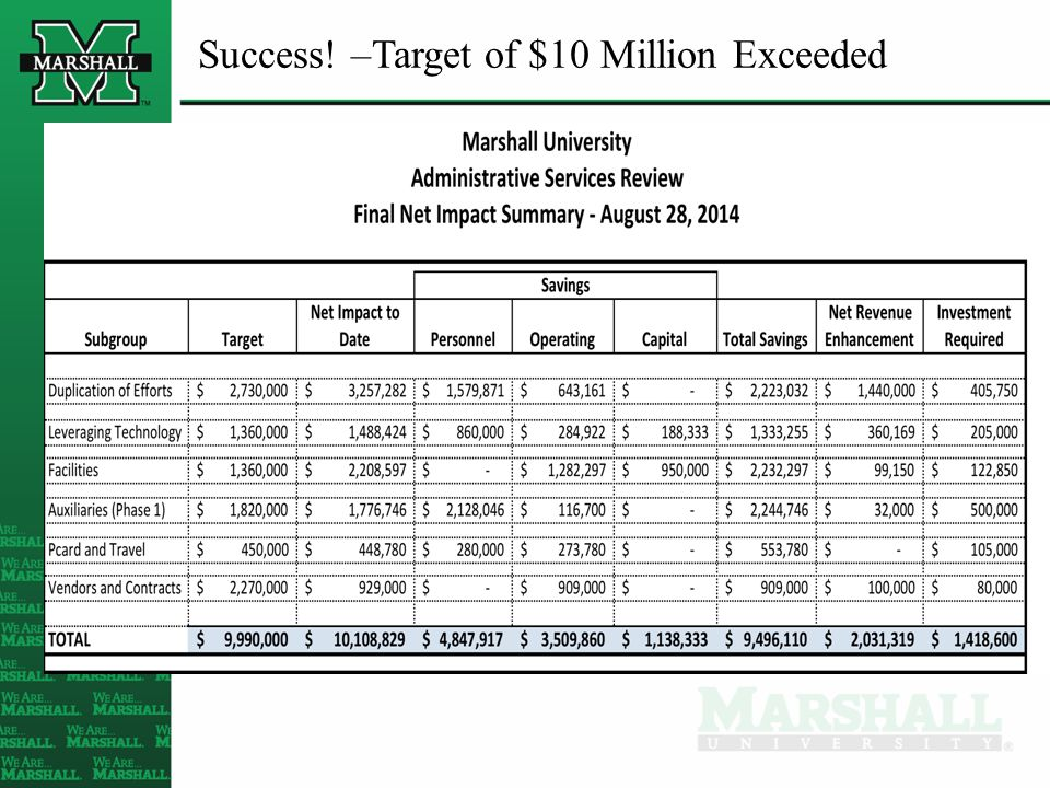 Success! –Target of $10 Million Exceeded