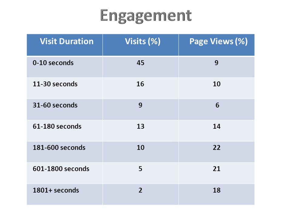Visit Duration Visits (%) Page Views (%) 0-10 seconds459 11-30 seconds 1610 31-60 seconds9 6 61-180 seconds1314 181-600 seconds1022 601-1800 seconds521 1801+ seconds218