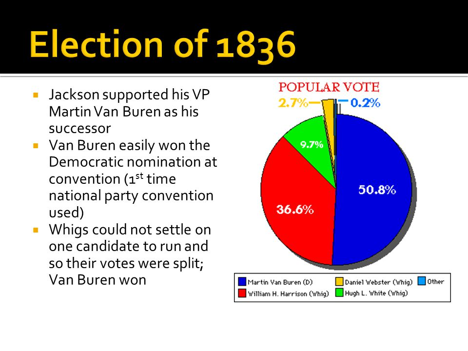  Jackson supported his VP Martin Van Buren as his successor  Van Buren easily won the Democratic nomination at convention (1 st time national party convention used)  Whigs could not settle on one candidate to run and so their votes were split; Van Buren won
